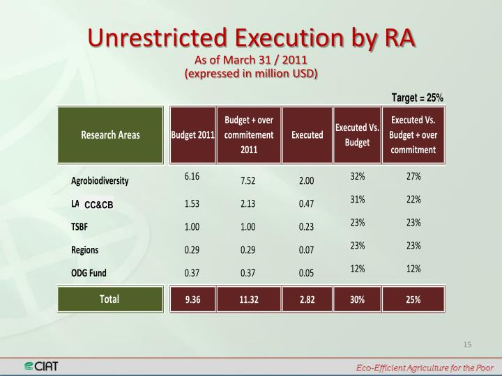 Unrestricted Execution by RA