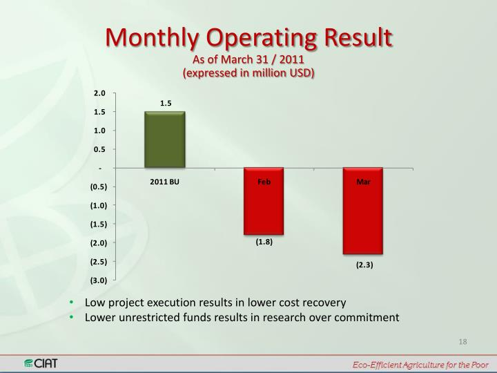 Monthly Operating Result
