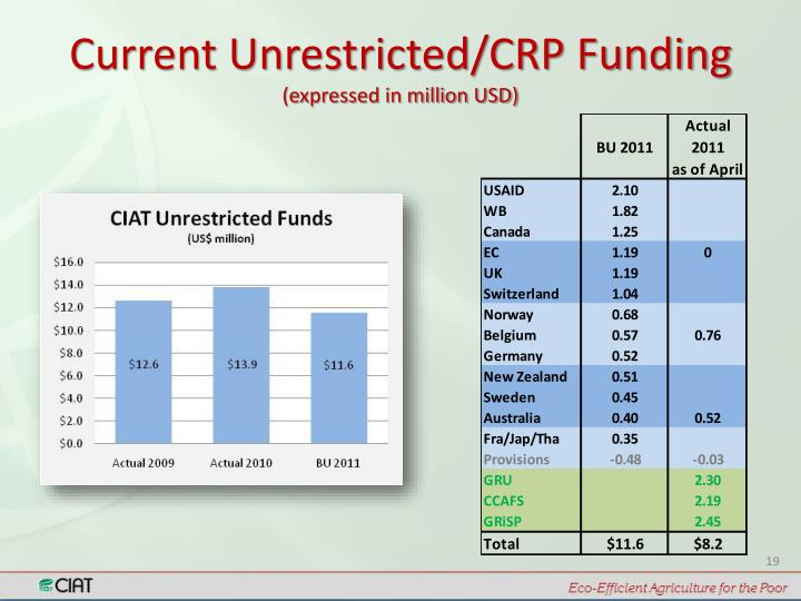 Current Unrestricted/CRP Funding
