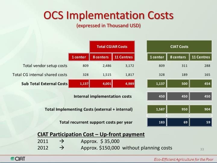 OCS Implementation Costs