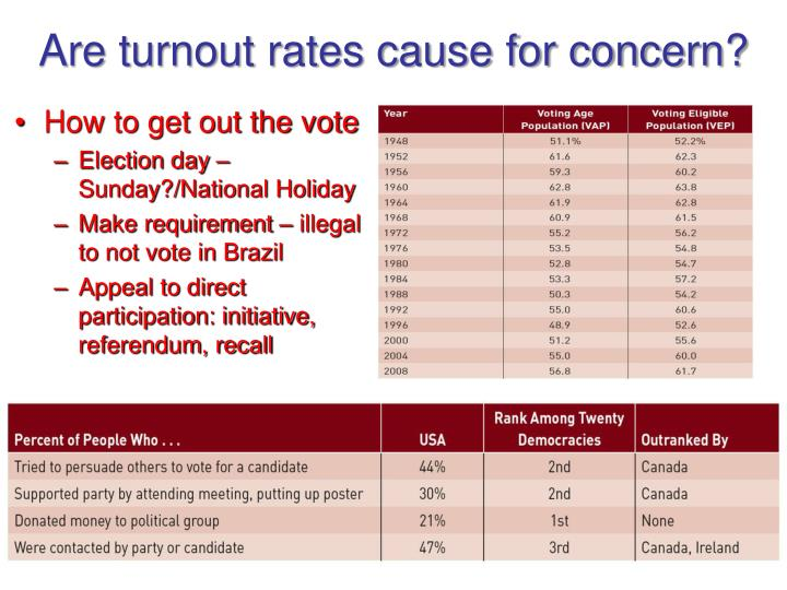 Are turnout rates cause for concern?