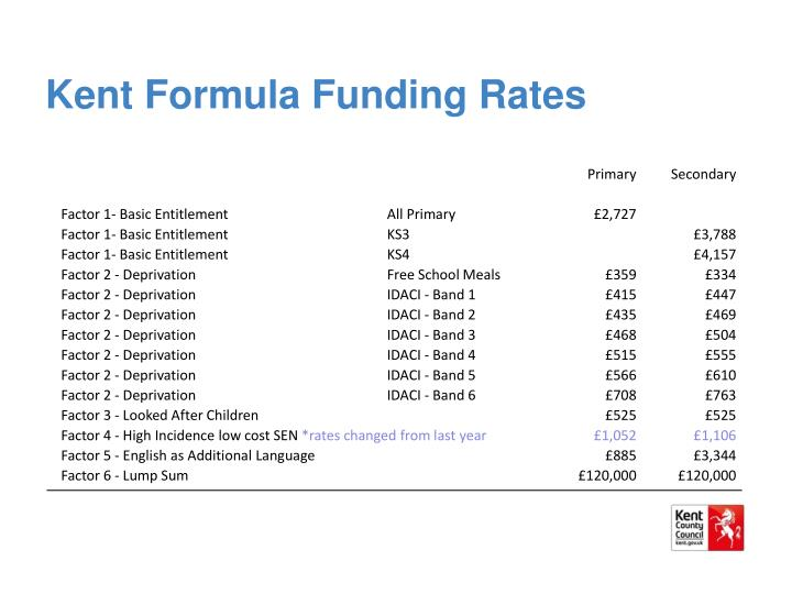 Kent Formula Funding Rates