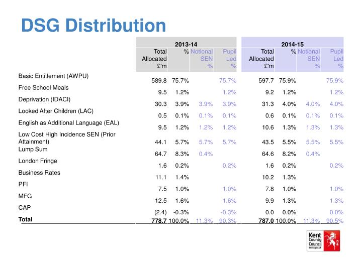 DSG Distribution