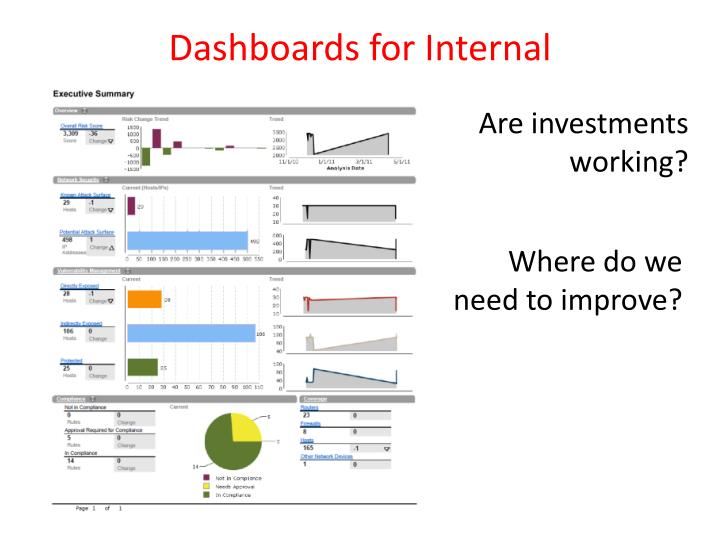Dashboards for Internal