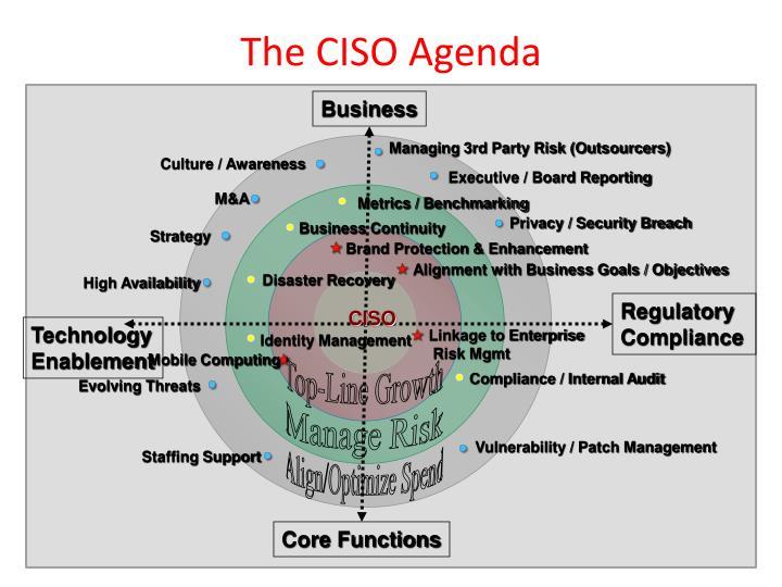 The CISO Agenda