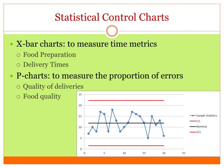 Statistical Control Charts