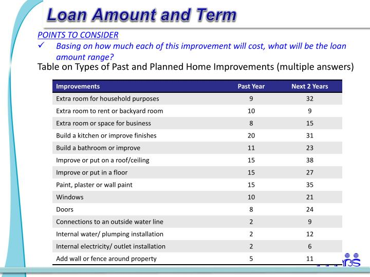 Loan Amount and Term