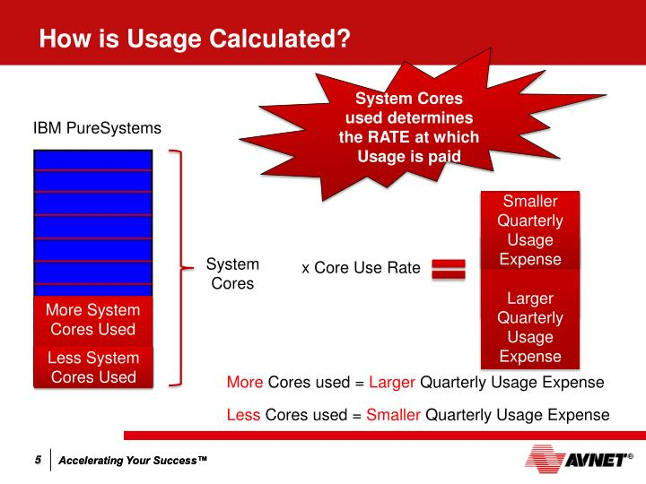 How is Usage Calculated?