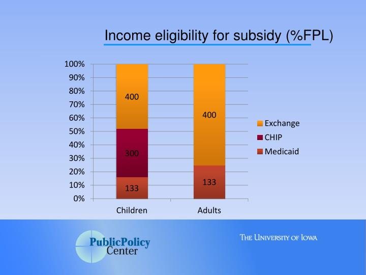 Income eligibility for subsidy (%FPL)