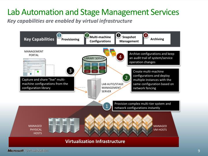 Lab Automation and Stage Management Services