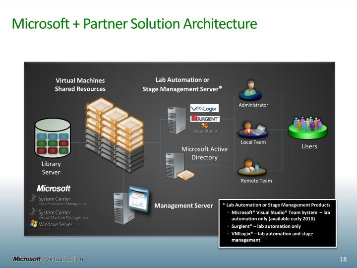 Microsoft + Partner Solution Architecture