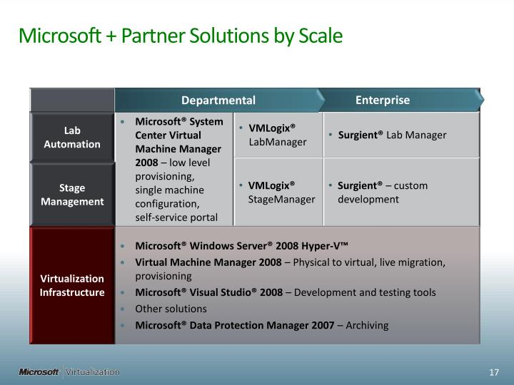 Microsoft + Partner Solutions by Scale