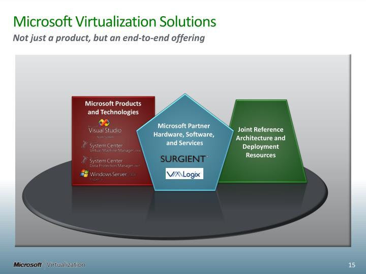 Microsoft Virtualization Solutions
