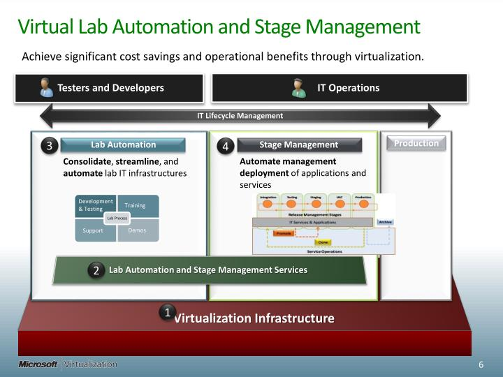 Virtual Lab Automation and Stage Management