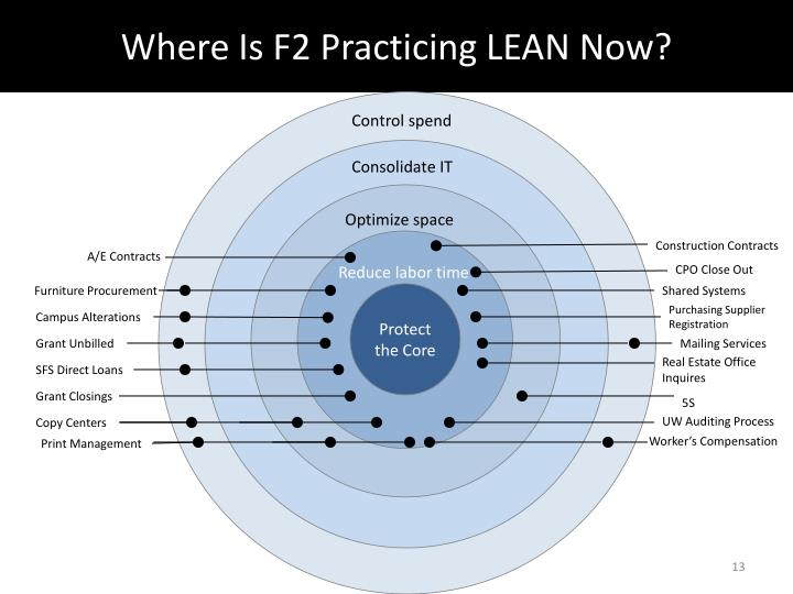 Where Is F2 Practicing LEAN Now?