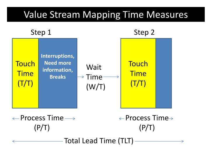 Value Stream Mapping Time Measures