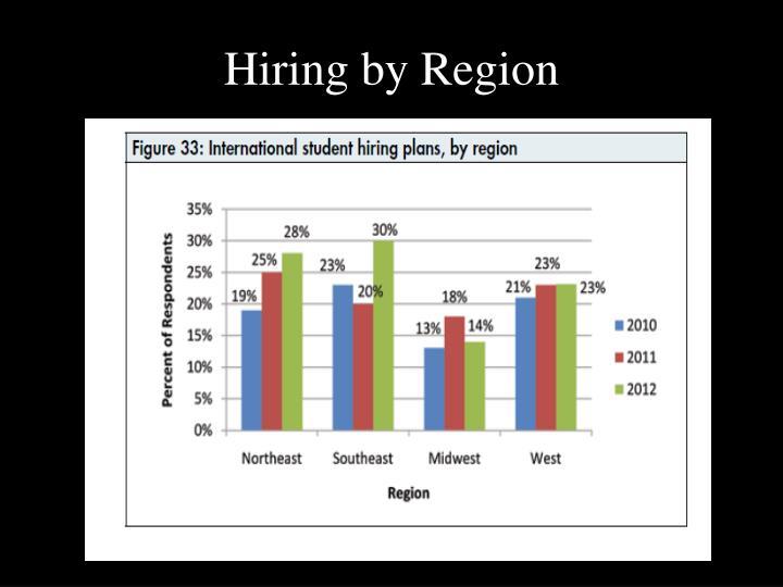 Hiring by Region