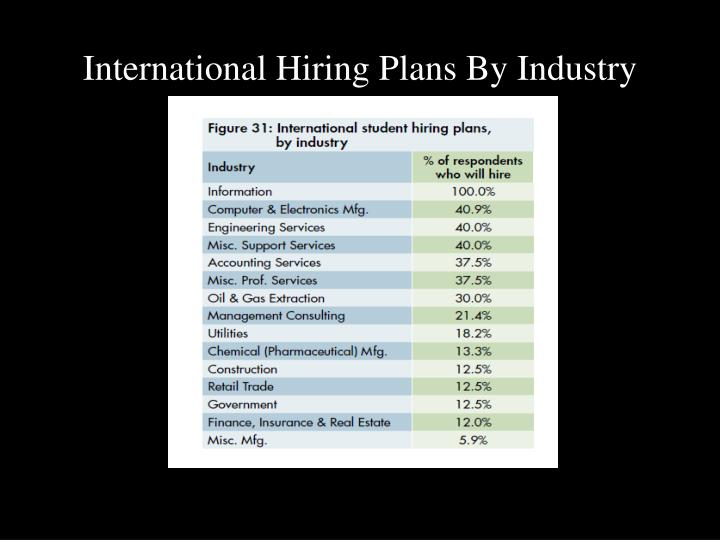 International Hiring Plans By Industry
