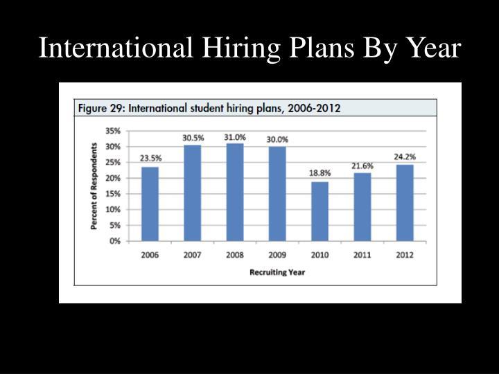 International Hiring Plans By Year
