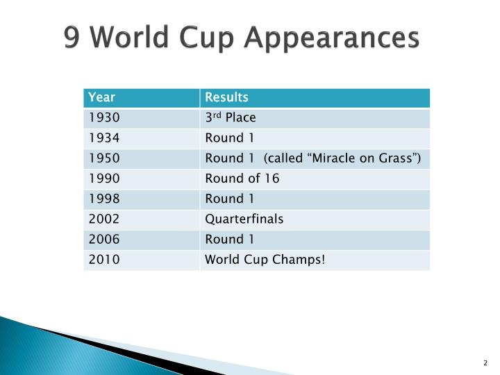 9 world cup appearances
