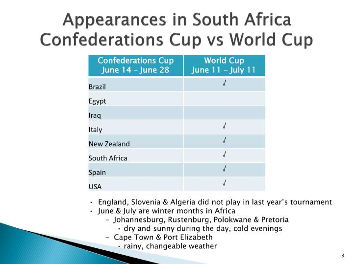 Appearances in south africa confederations cup vs world cup