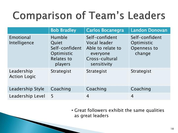 Comparison of Team's Leaders