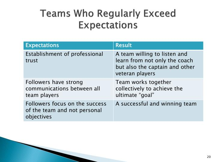 Teams Who Regularly Exceed Expectations