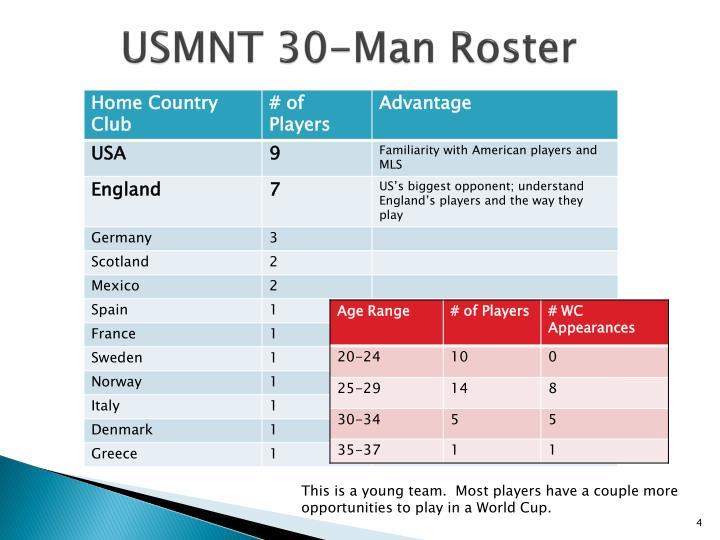 USMNT 30-Man Roster