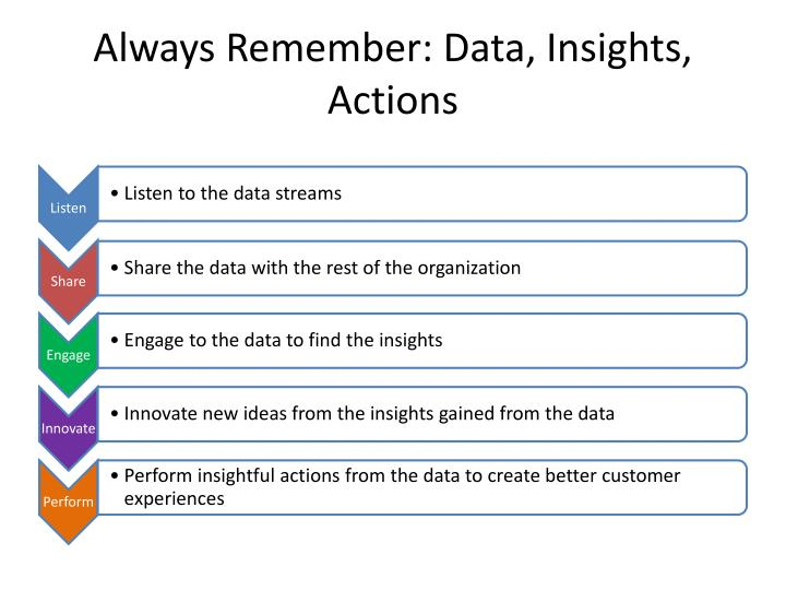 Always Remember: Data, Insights, Actions