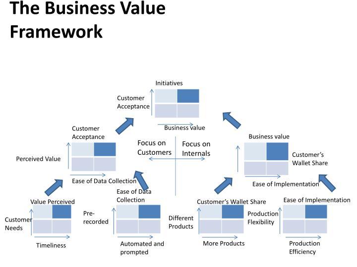The Business Value Framework