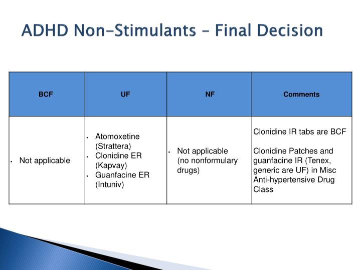 ADHD Non-Stimulants – Final Decision