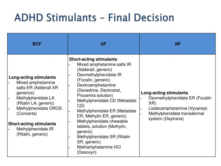 ADHD Stimulants – Final Decision