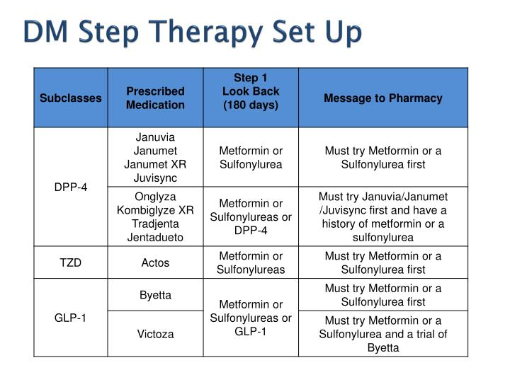 DM Step Therapy Set Up