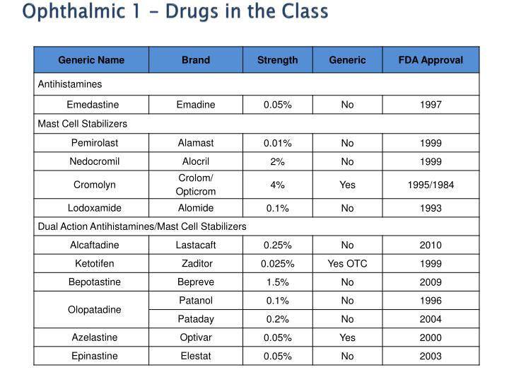 Ophthalmic 1 - Drugs in the Class