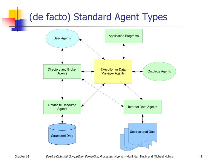 de facto standards in the ebook Standard-setting organizations in this document, the term standard-setting organization (sso) is taken to refer to an organization that attempts to set standards or make recommendations which, when widely deployed, become de facto standards.