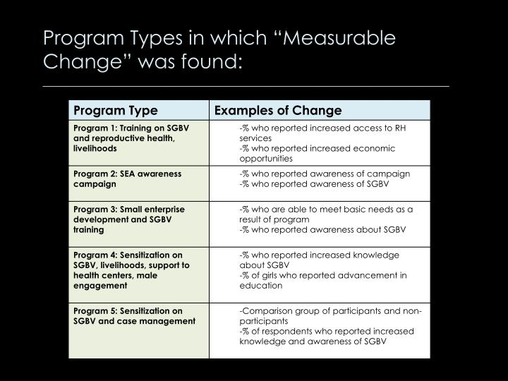 "Program Types in which ""Measurable"