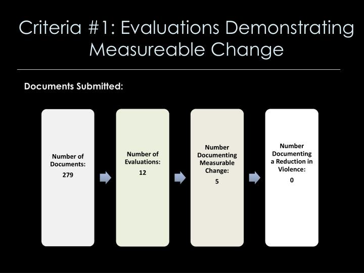 Criteria #1: Evaluations Demonstrating Measureable Change