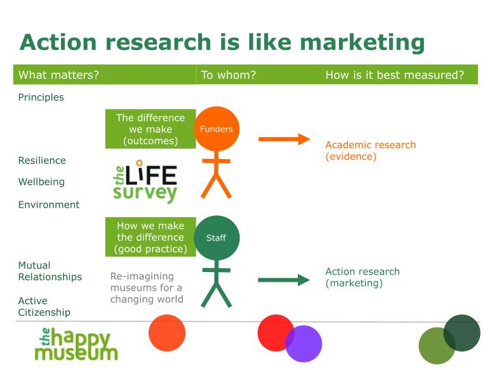 Action research is like marketing