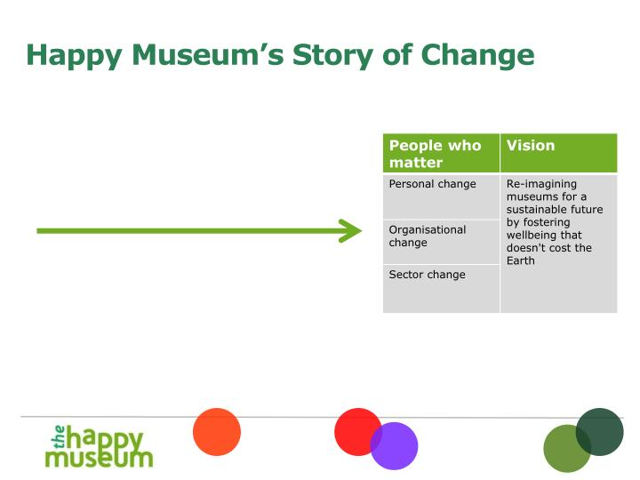 Happy Museum's Story of Change