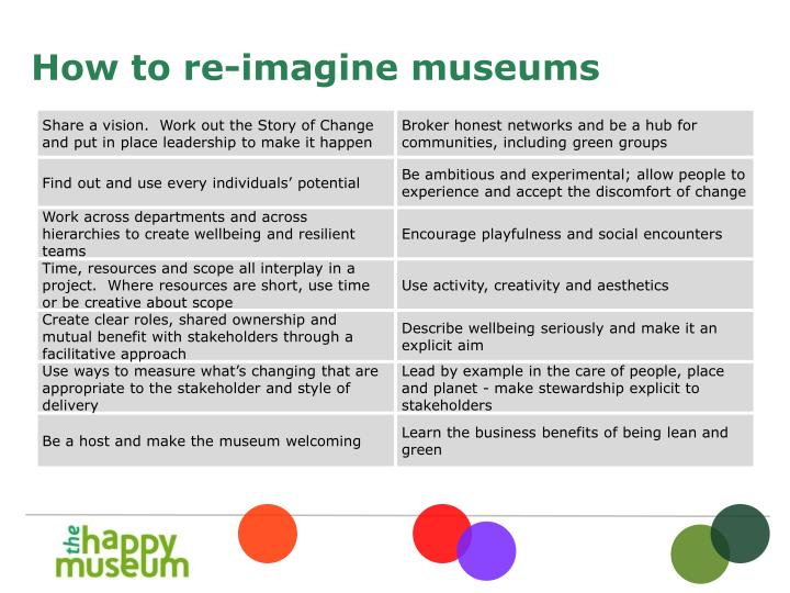 How to re-imagine museums