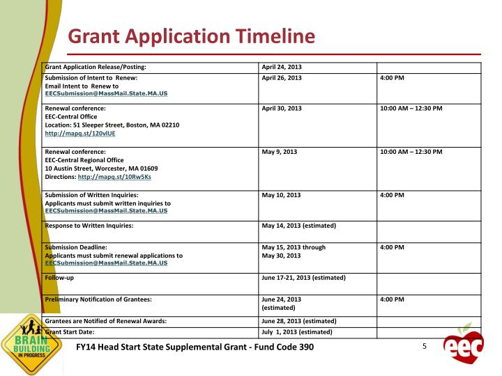 Grant Application Timeline