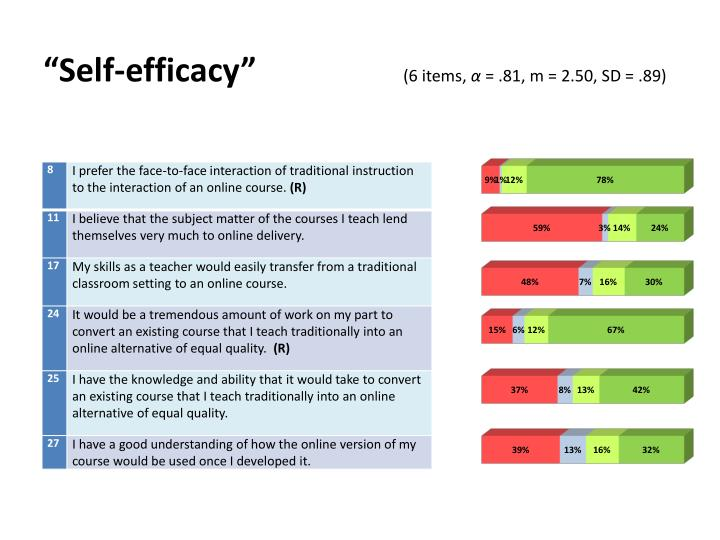 """Self-efficacy"""
