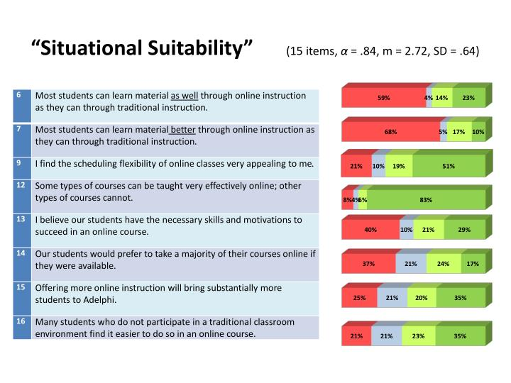 """Situational Suitability"""