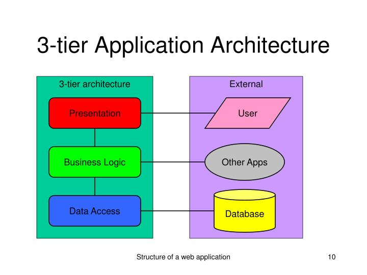 Ppt structure of a web application powerpoint for Architecture application web