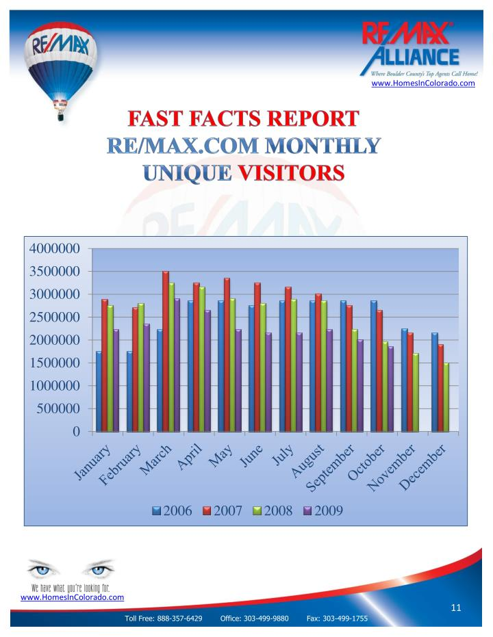 Fast facts report