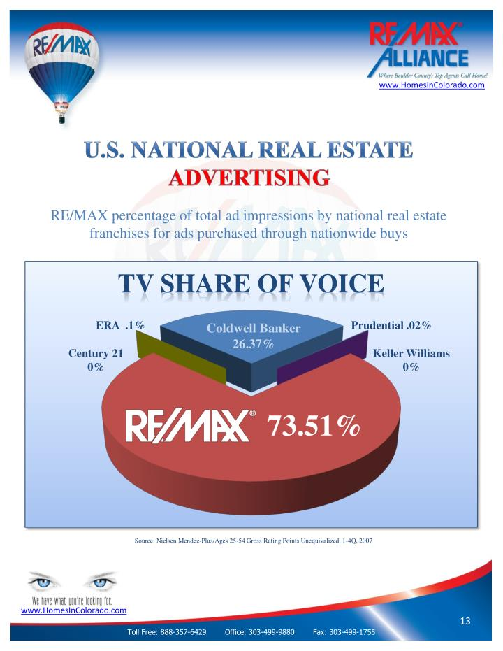 U.S. National Real Estate