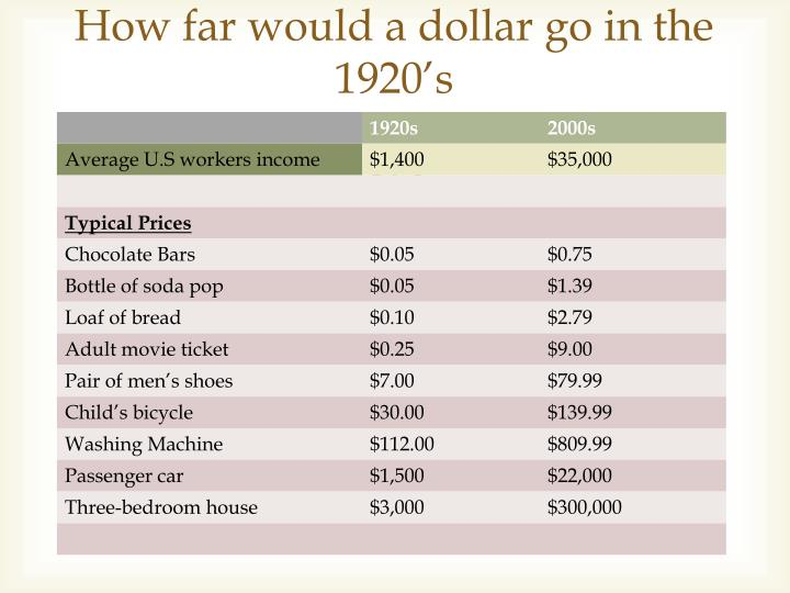 How far would a dollar go in the 1920's