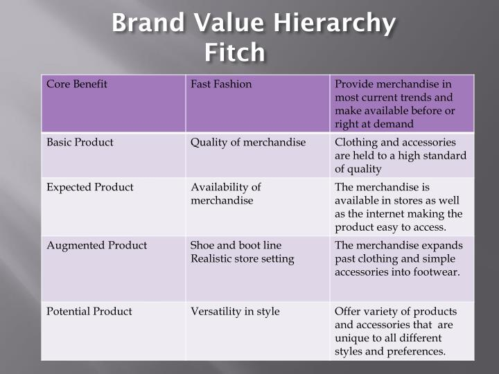 Brand Value Hierarchy