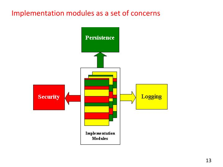Implementation modules as a set of concerns