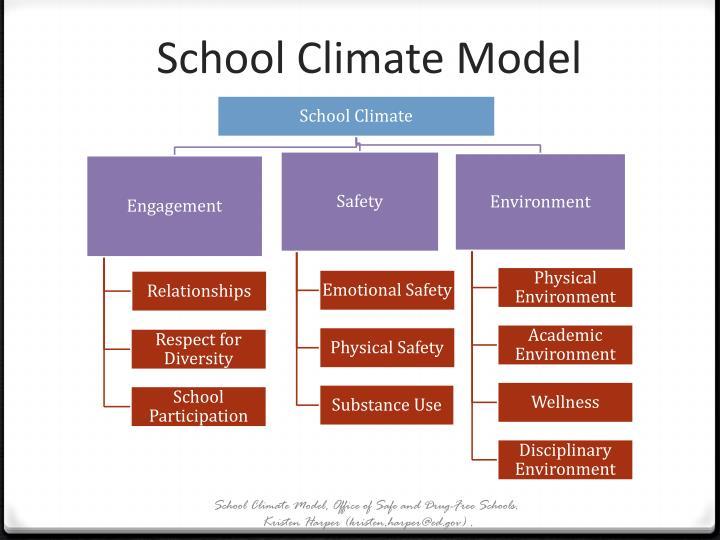 School Climate Model